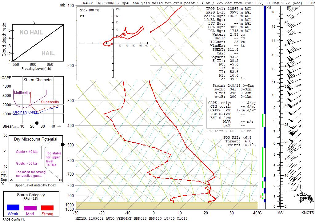 Sioux Falls RUC sounding